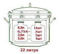 Автоклав из нержавеющей стали 22 л. МалышГазНержУ - фото 10149