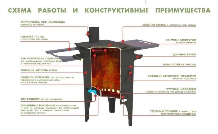 Печь для казана Гурман, под казан до 16 литров, термометр, сталь - 4 мм. - фото 10341
