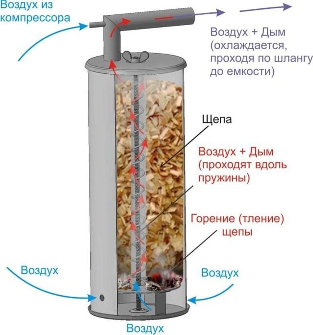 Дымогенератор Дым Дымыч 02 из нерж. стали для х/к УЗБИ