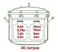 Автоклав электрический из нержавеющей стали 46 л. Консерватор - фото 5272