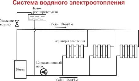Электрокотел отопления Электромаш ЭВПМ - 9 кВТ